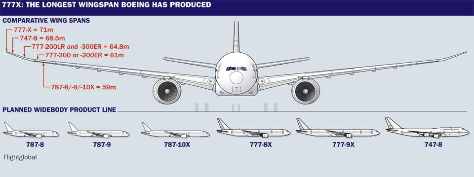 familia boeing 777X