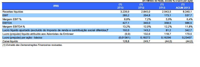INDICADORES-FINANCIEROS-EMBRAER-2013