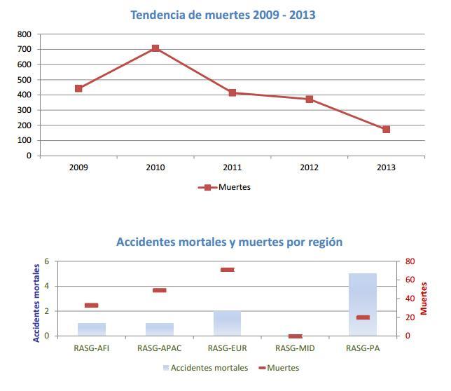 muertes-por-accidentes-aereos