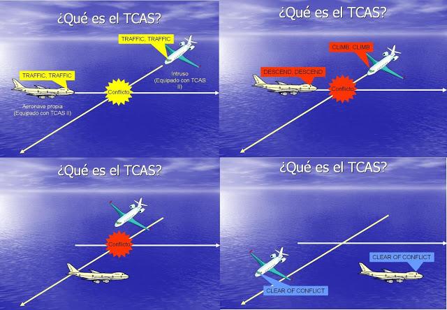 grafico TCAS