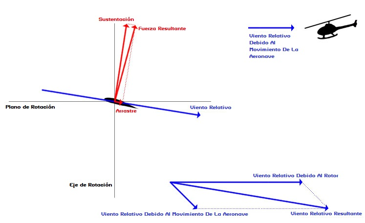 Diagrama de velocidades y fuerzas aerodinámicas sobre una pala de rotor de helicoptero