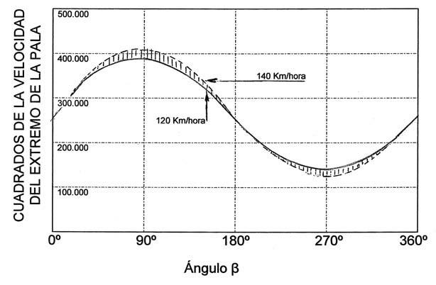 Cuadrado de la velocidad relativa en punta de pala ante una ráfaga horizontal de 20 kph, 340 rpm, y 120 kph de velocidad de vuelo, en función de la posición angular de la pala.