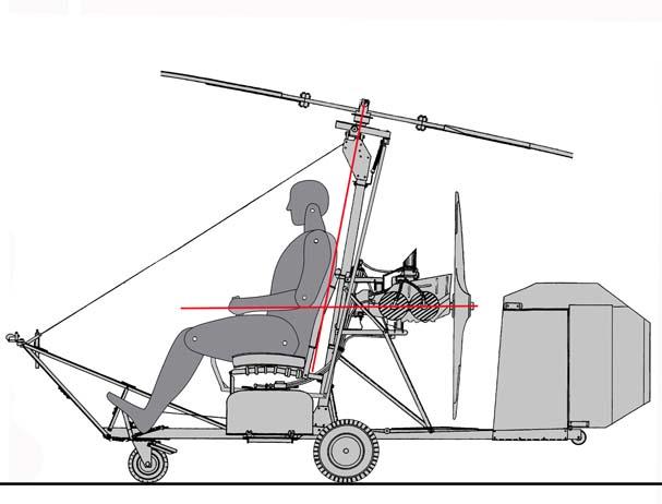 Líneas de empuje del rotor y de la hélice en un autogiro Bensen