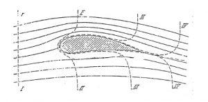 Diagrama por Prandtl de 1921, de las velocidades sobre un perfil aerodinámico, el cual muestra el efecto de la capa límite, y sugiere que las partículas llegan al mismo tiempo al borde de fuga, vengan ya del extradós o del intradós.