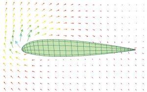 La circulación ilustrada en un mapa generado por computadora de las velocidades impartidas al aire circundante por un ala que lo atraviesa.