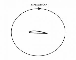 Sustentacion24.Circulation in the flow around an airfoil.Airfoil_circulation