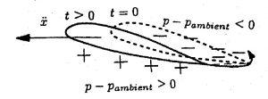 Sustentacion33.GeneracionDelVorticeInicialPorPresionAsimetric