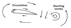 Sustentacion43.Circulacion&VorticeInicial