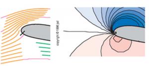 'Upwash' frente al borde de ataque de un perfil en movimiento. A la derecha se observan los cambios de presión sobre y debajo del ala.