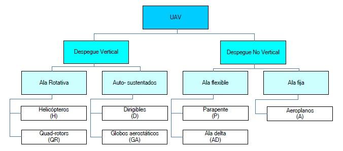 Algunos tipos de aeronaves usadas en los VANT / UAV