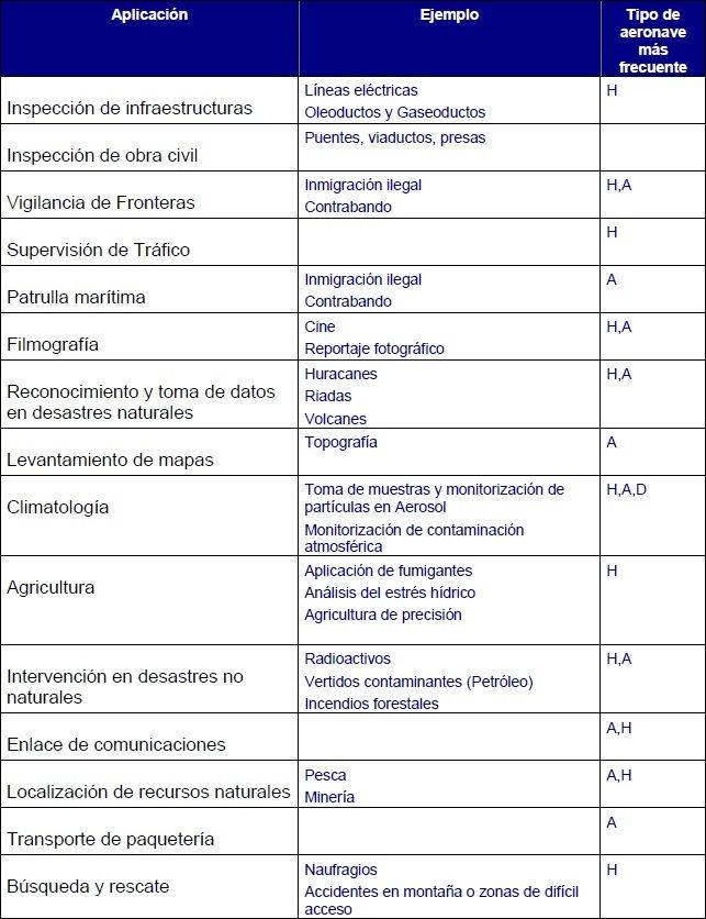 """Aplicaciones civiles de los VANT / UAV (Clic para agrandar)(Lista no exhaustiva. Ver también diagrama """"Algunos tipos de aeronaves usadas en los VANT / UAV"""")"""