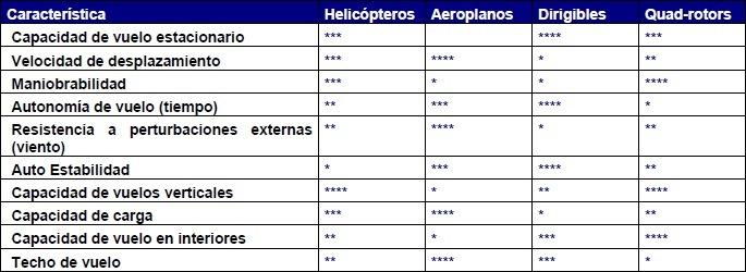 Características de los principales tipos de aeronaves VANT / UAV