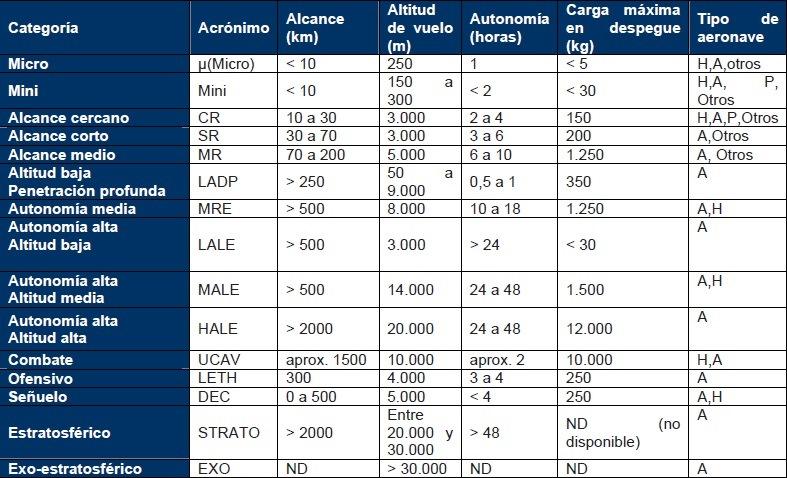 Clasificación de los VANT / UAV por sus capacidades de Vuelo (Clic para agrandar. Incluye civiles y militares) (AUVSI, EUA)