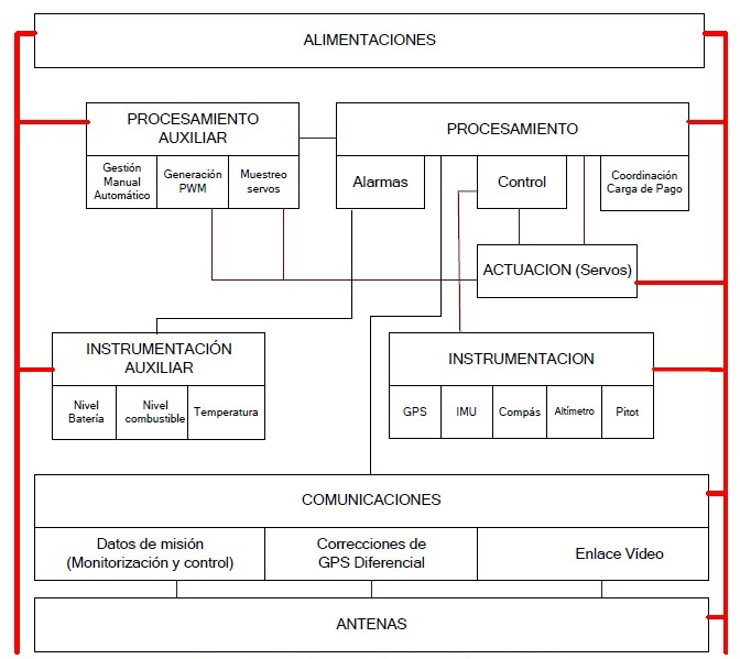 Subsistemas del sistema de control de un VANT / UAV.