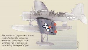 Dispositivos de alta sustentación del Kingfisher. Los alerones bajan como flaps mientras los spoilers controlan el balanceo.