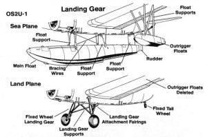 Sistema de aterrizaje por flotadores o por tren convencional fijo.