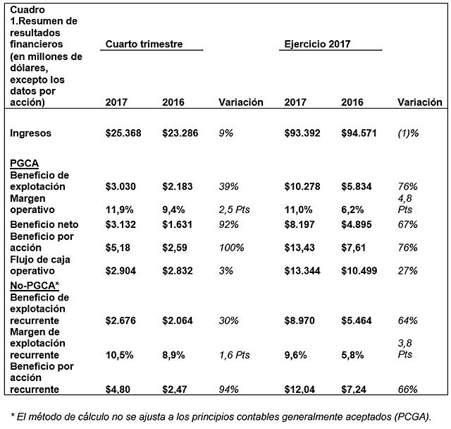 ganancias-de-boeing-2017